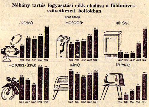 Statisztika Fogyasztási cikkek eladása